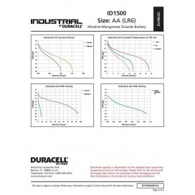Duracell, Duracell Industrial LR6 AA baterii alcaline, Format AA, NK224-CB, EtronixCenter.com