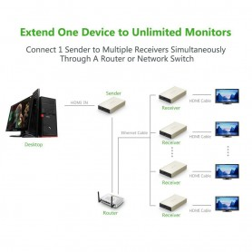 UGREEN - HDMI Single Extender Transmitter up to 120m (Sender) UG286 - HDMI adapters - UG286 www.NedRo.nl