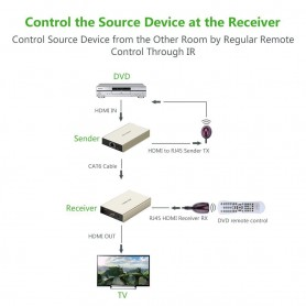 UGREEN - HDMI Extender up to 120m (Receiver) UG358 - HDMI adapters - UG358 www.NedRo.us